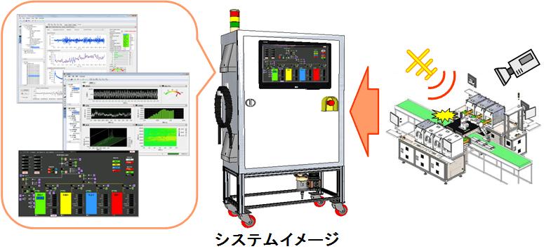 設備状態監視システム | ペリテ...